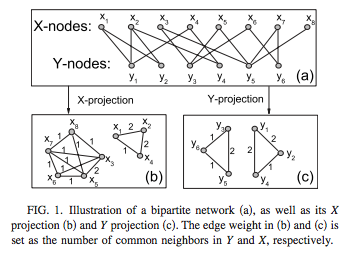 Bipartite_network_projection