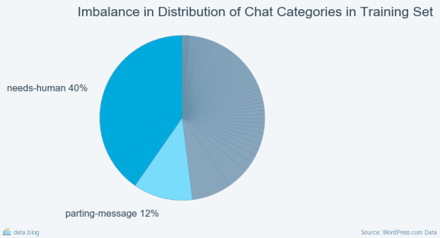 figure_028_Imbalance in Distribution of Chat Categories in Training Set_.png