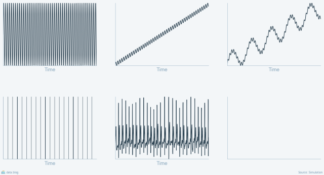 timeseries types and forms