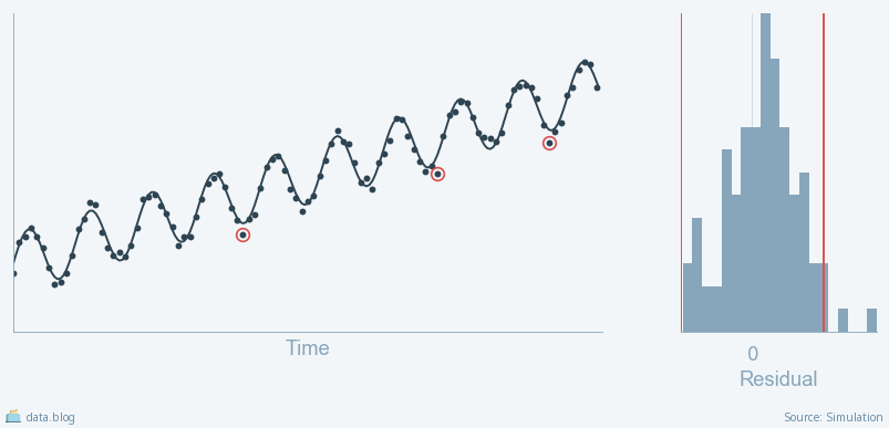 "Time Series Analysis: When ""Good Enough"" is Good Enough"