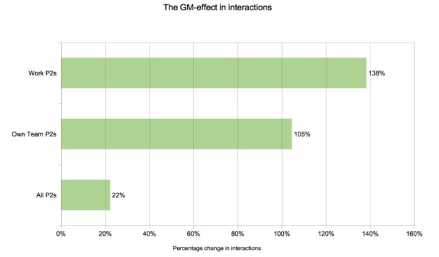 gm-effect-pctgs
