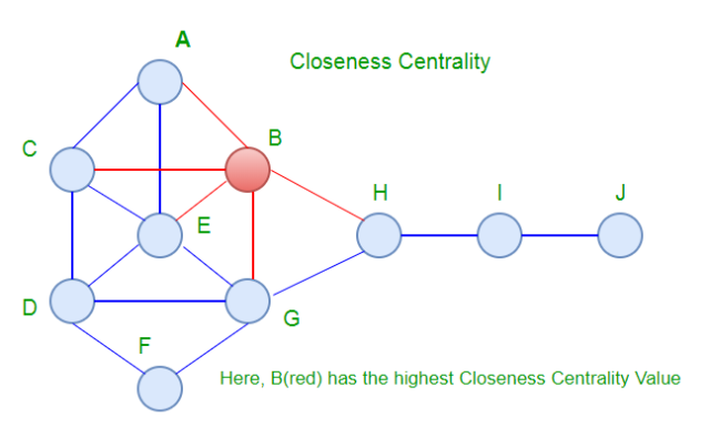 closeness-centrality